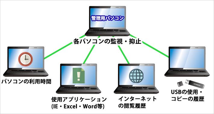 アークンソフトの機能