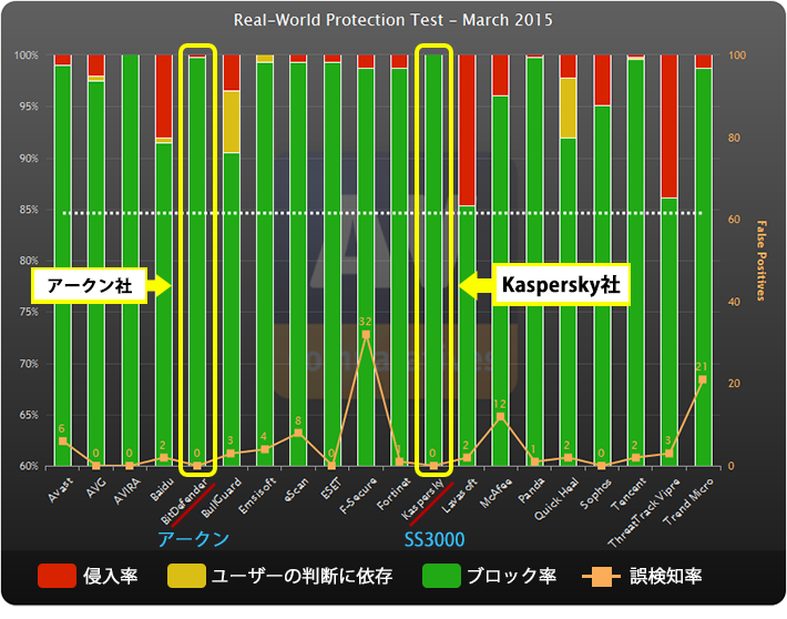 AV-Comparativesにおけるkasperskyとアークンのウイルス検知率