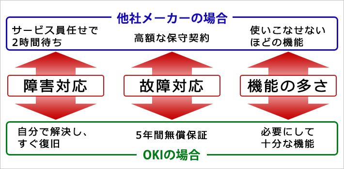 OKI複合機のメリット