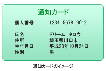 マイナンバー制度の通知カード
