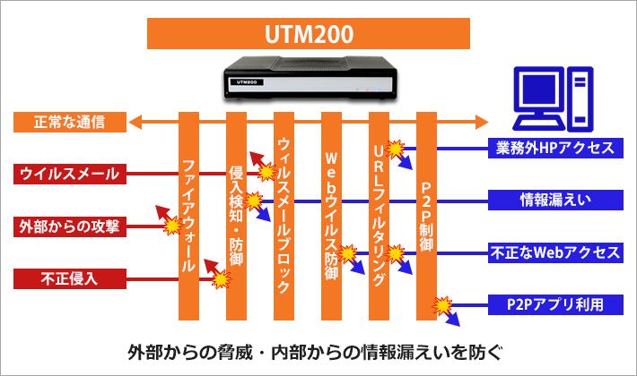 UTM200の機能イメージ